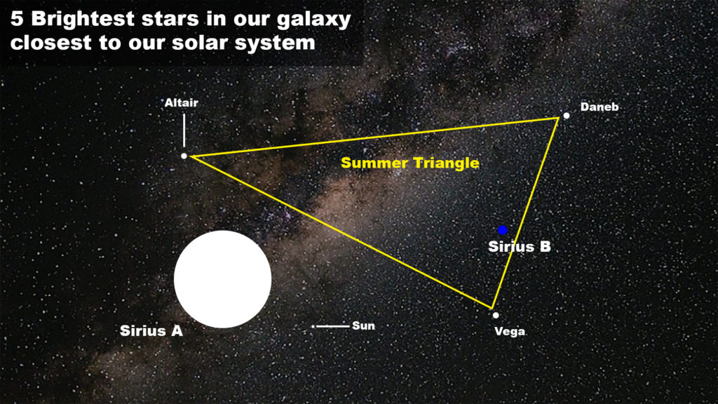 5 brightest stars around the sun