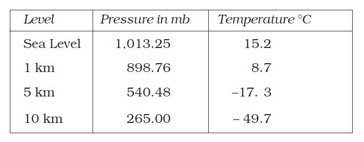 Standard Pressure and Temperature at
