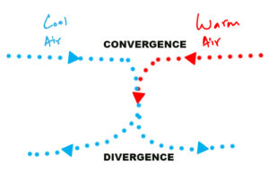 air converging upsc