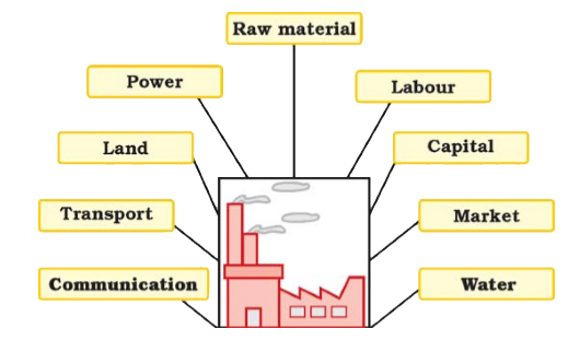 factors affecting location of industries upsc