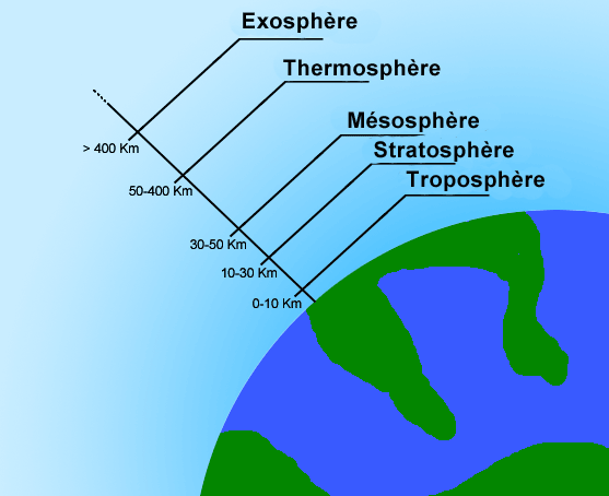 layers of atmosphere upsc