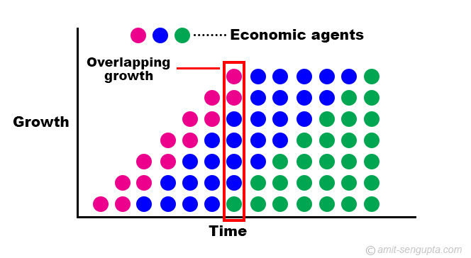 overlapping growth model olg economics