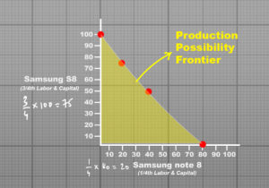 samsung economics production possibility frontier