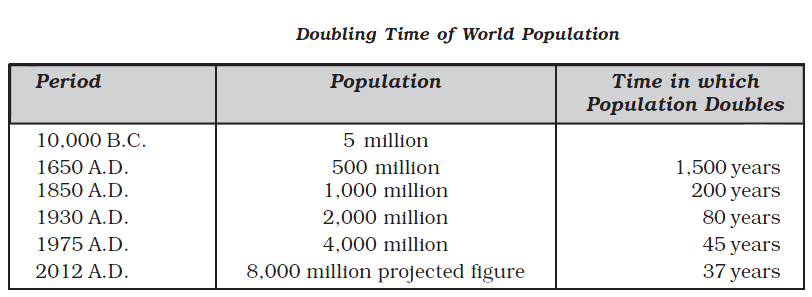 doubling time of world population