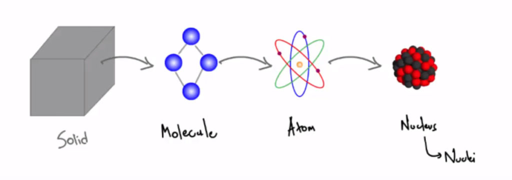 subatomic structure of particles upsc