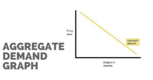 learn aggregate demand | UPSC economy | Amit Sengupta Youtube